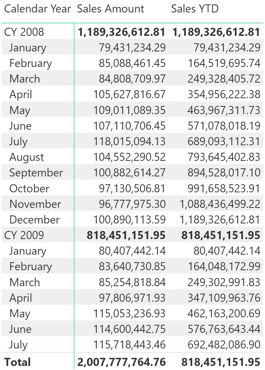 Computing running totals in DAX - SQLBI