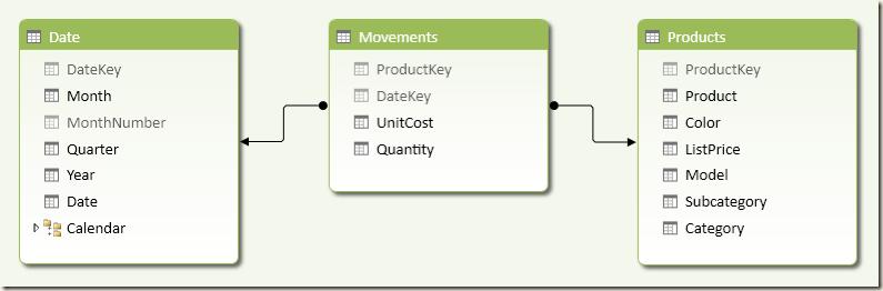 Movements Schema